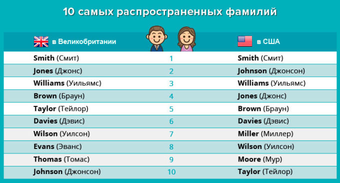 популярные фамилии американцев